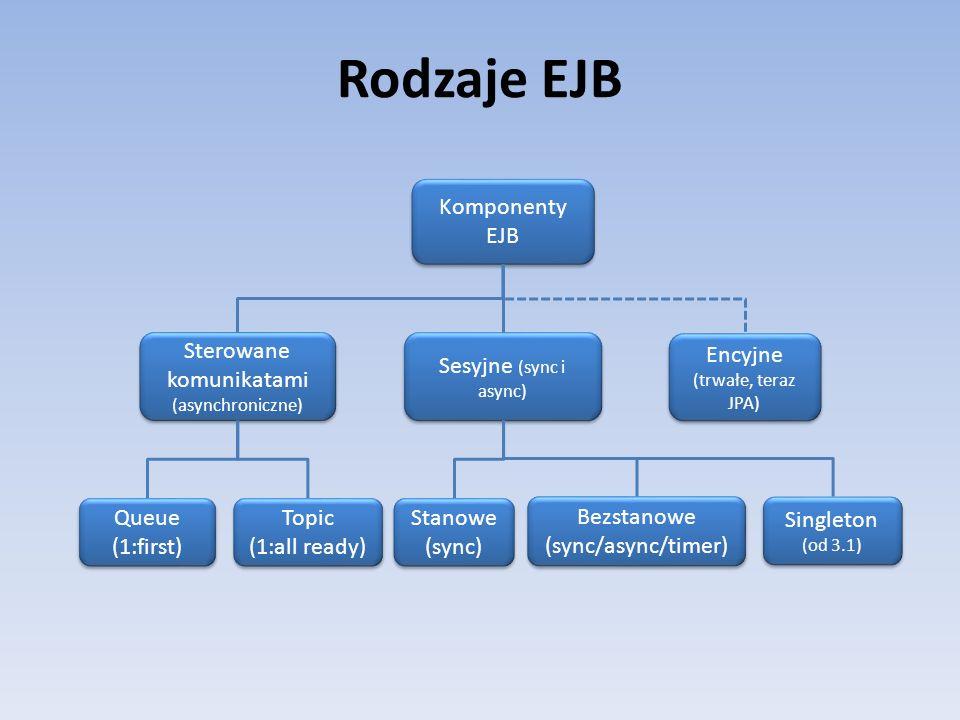 Rodzaje EJB Komponenty EJB Sterowane komunikatami (asynchroniczne)
