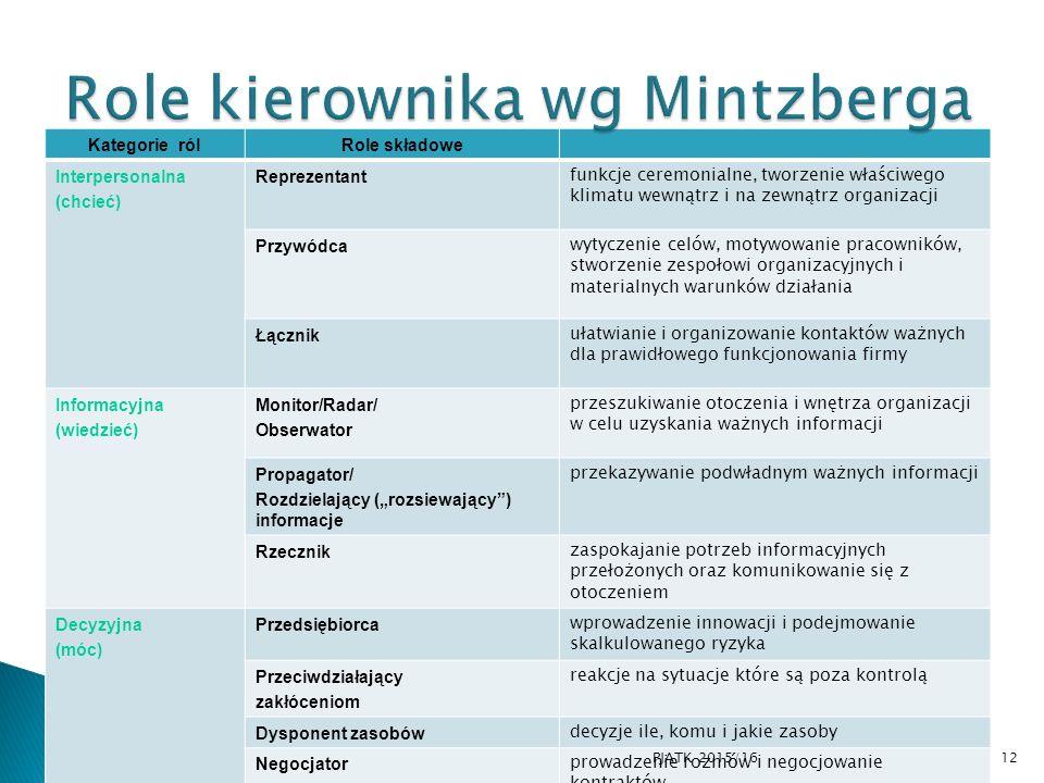 Role kierownika wg Mintzberga