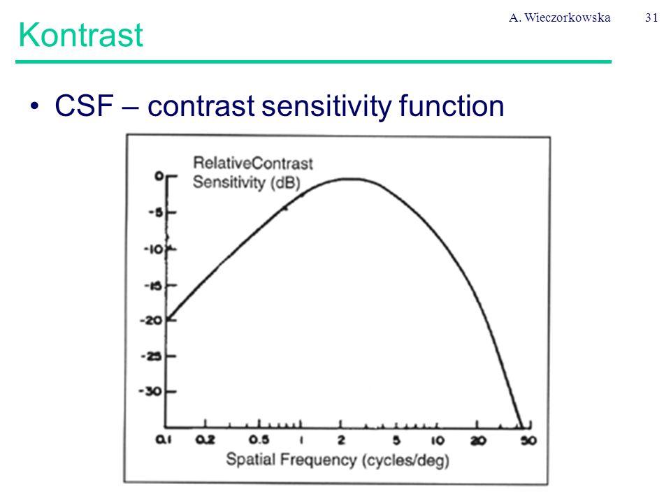 A. Wieczorkowska Kontrast CSF – contrast sensitivity function