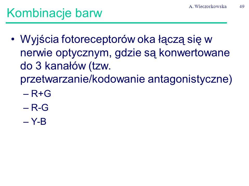 A. Wieczorkowska Kombinacje barw.