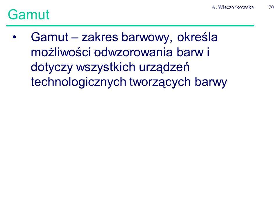 A. Wieczorkowska Gamut.