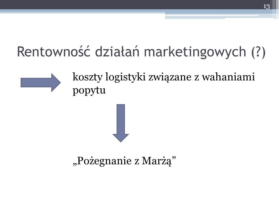 Rentowność działań marketingowych ( )
