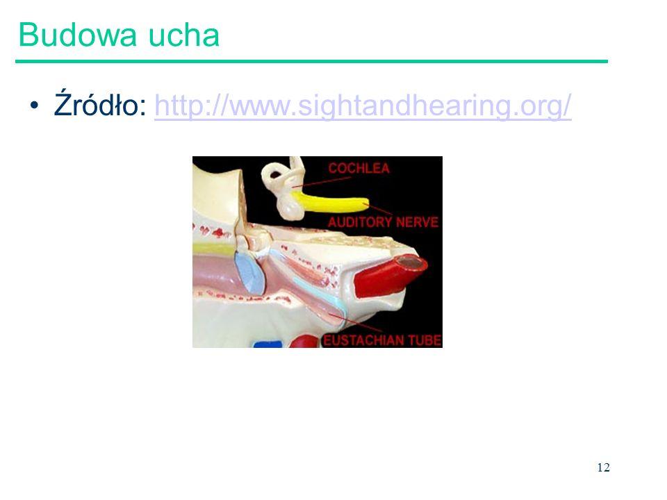 Budowa ucha Źródło: http://www.sightandhearing.org/