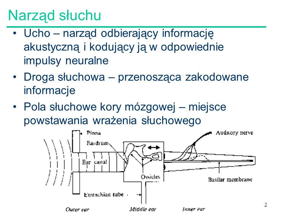 Narząd słuchu Ucho – narząd odbierający informację akustyczną i kodujący ją w odpowiednie impulsy neuralne.