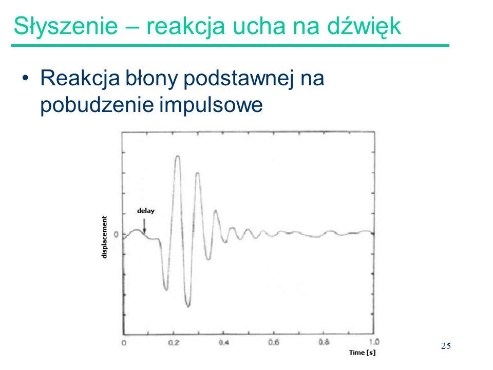 Słyszenie – reakcja ucha na dźwięk