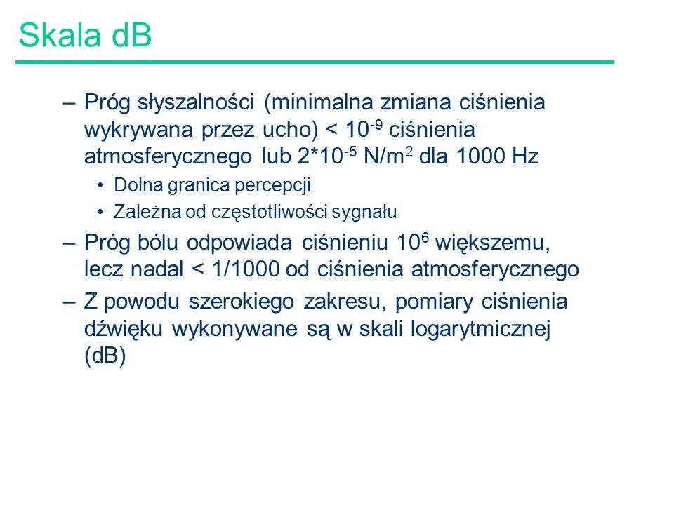 Skala dB Próg słyszalności (minimalna zmiana ciśnienia wykrywana przez ucho) < 10-9 ciśnienia atmosferycznego lub 2*10-5 N/m2 dla 1000 Hz.