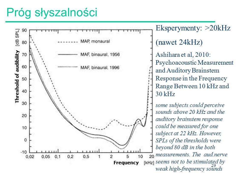 Próg słyszalności Eksperymenty: >20kHz (nawet 24kHz)