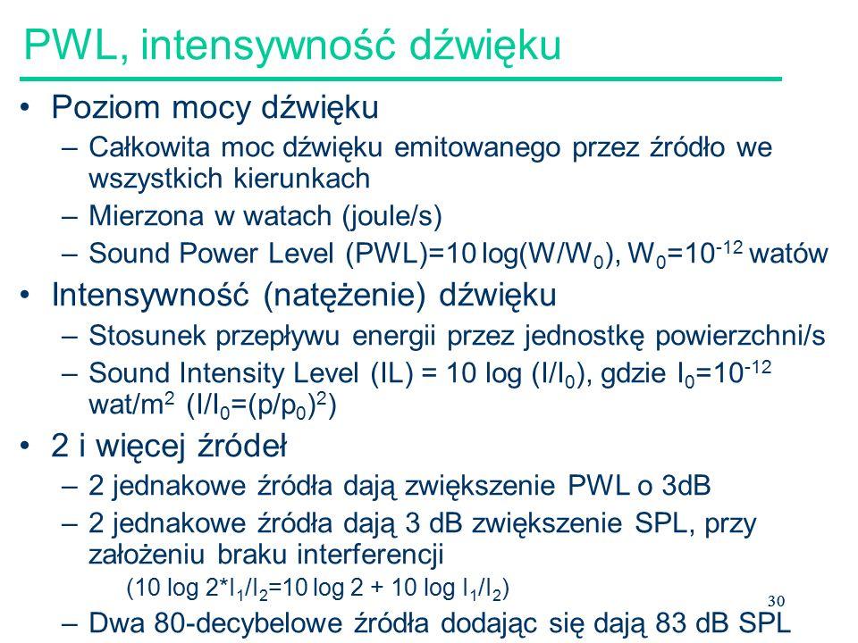 PWL, intensywność dźwięku