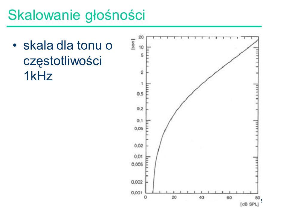 Skalowanie głośności skala dla tonu o częstotliwości 1kHz