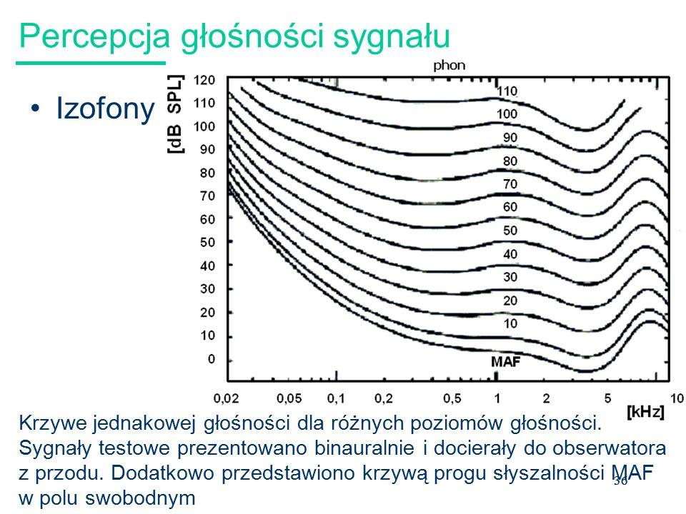 Percepcja głośności sygnału