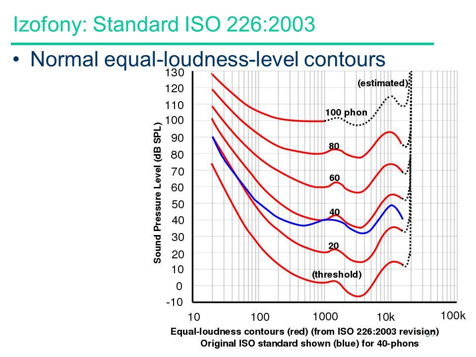 Izofony: Standard ISO 226:2003