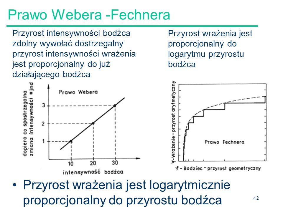 Prawo Webera -Fechnera