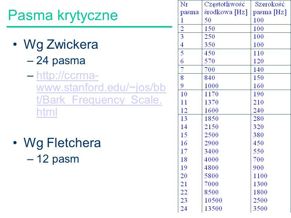 Pasma krytyczne Wg Zwickera Wg Fletchera 24 pasma