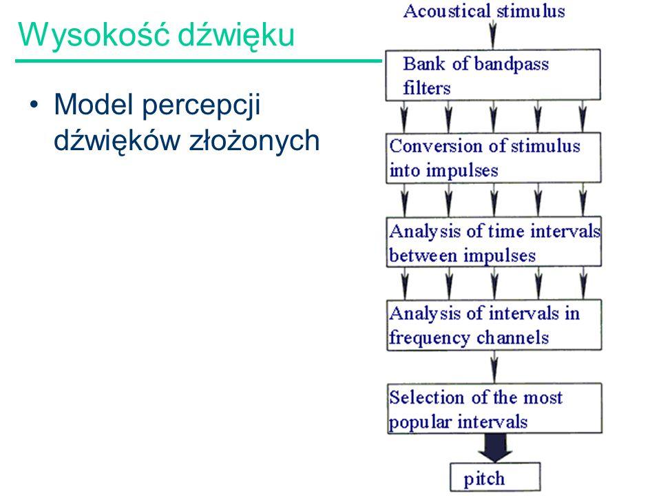Wysokość dźwięku Model percepcji dźwięków złożonych 59