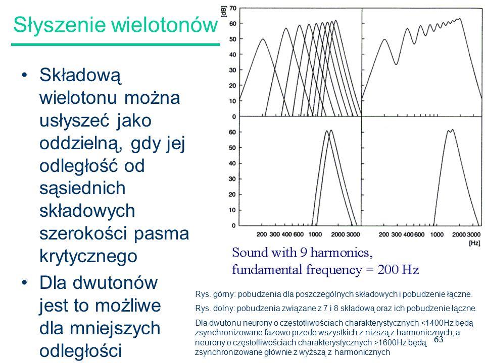Słyszenie wielotonów Składową wielotonu można usłyszeć jako oddzielną, gdy jej odległość od sąsiednich składowych szerokości pasma krytycznego.
