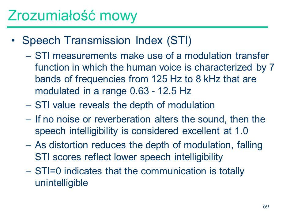 Zrozumiałość mowy Speech Transmission Index (STI)