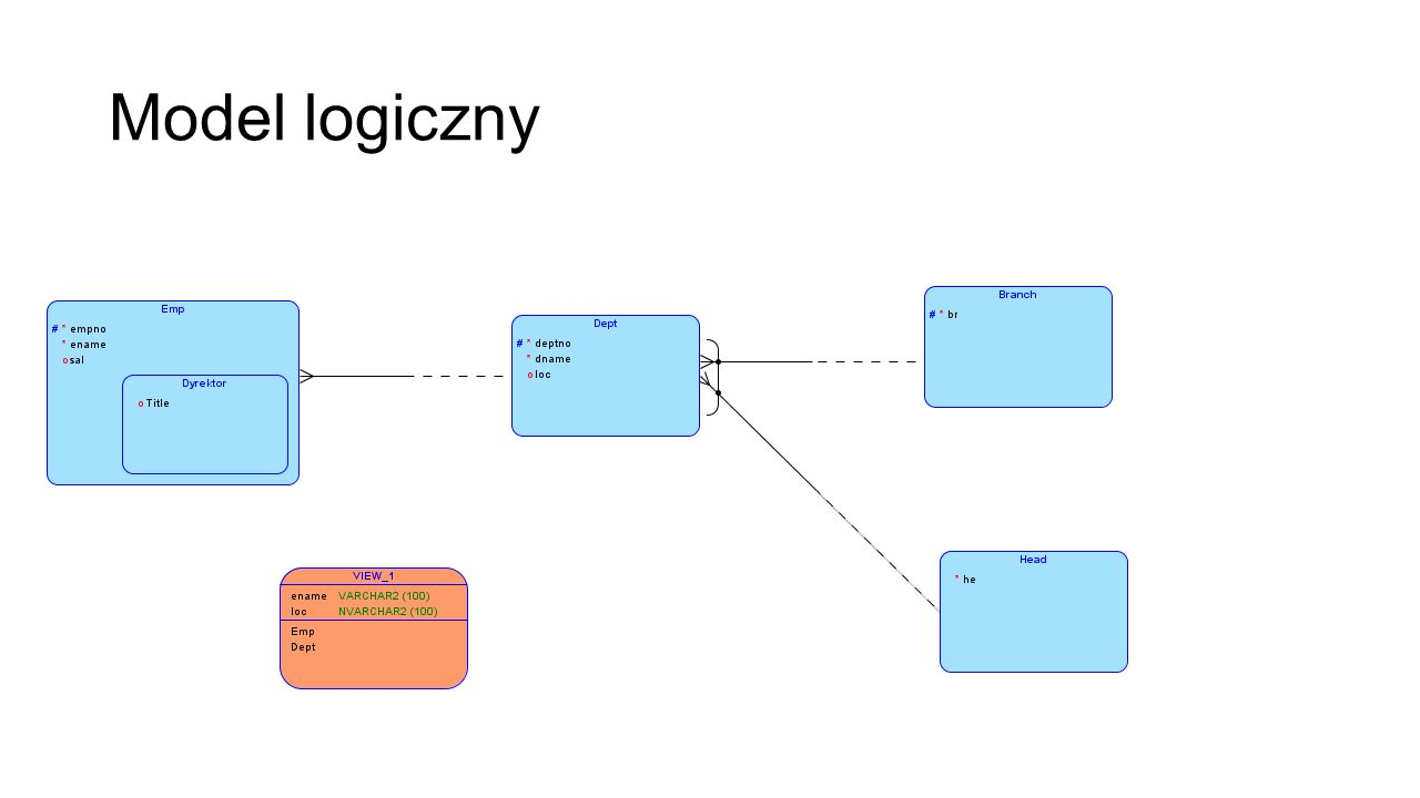 Model logiczny