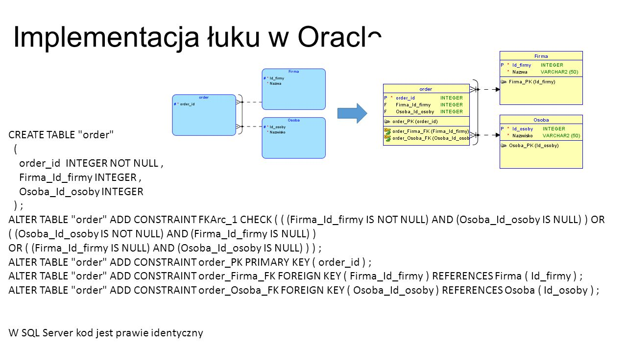 Implementacja łuku w Oracle