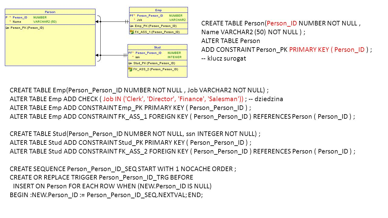 ADD CONSTRAINT Person_PK PRIMARY KEY ( Person_ID ) ; -- klucz surogat