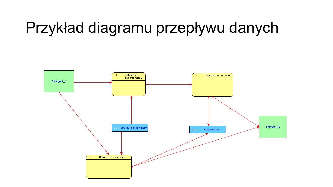 Przykład diagramu przepływu danych