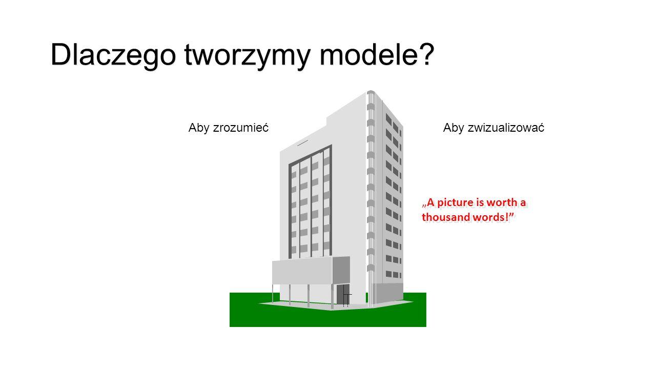 Dlaczego tworzymy modele