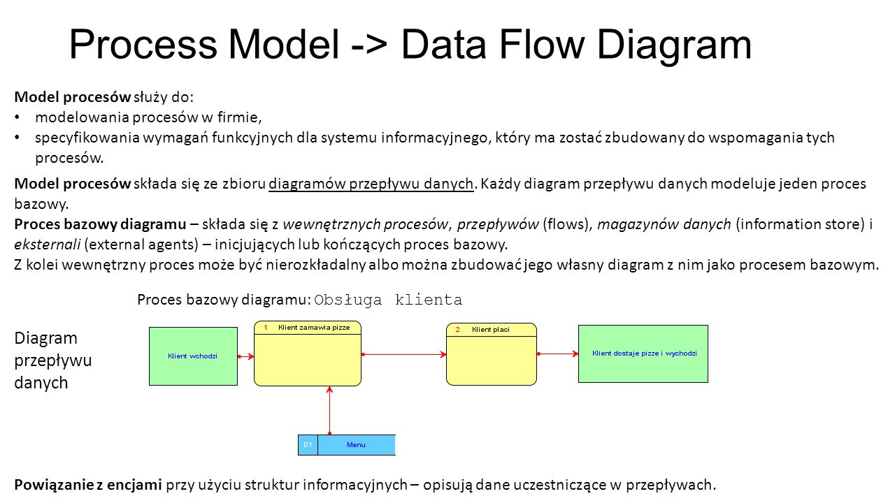 Process Model -> Data Flow Diagram
