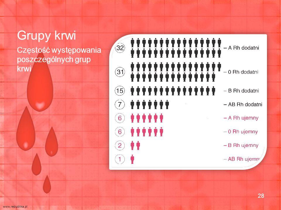 Grupy krwi Częstość występowania poszczególnych grup krwi