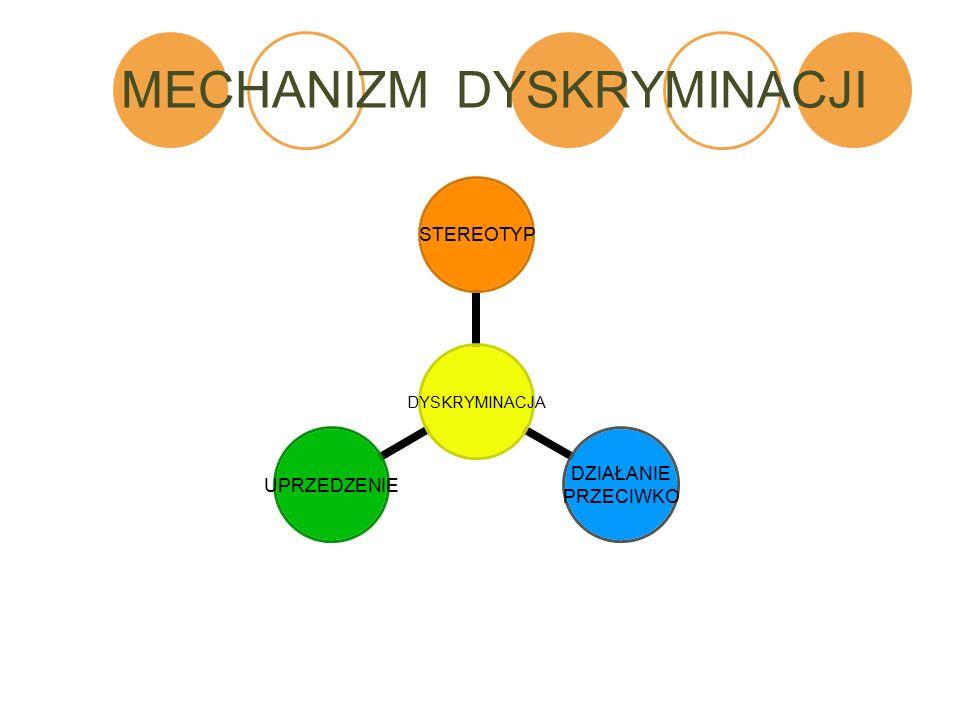 MECHANIZM DYSKRYMINACJI