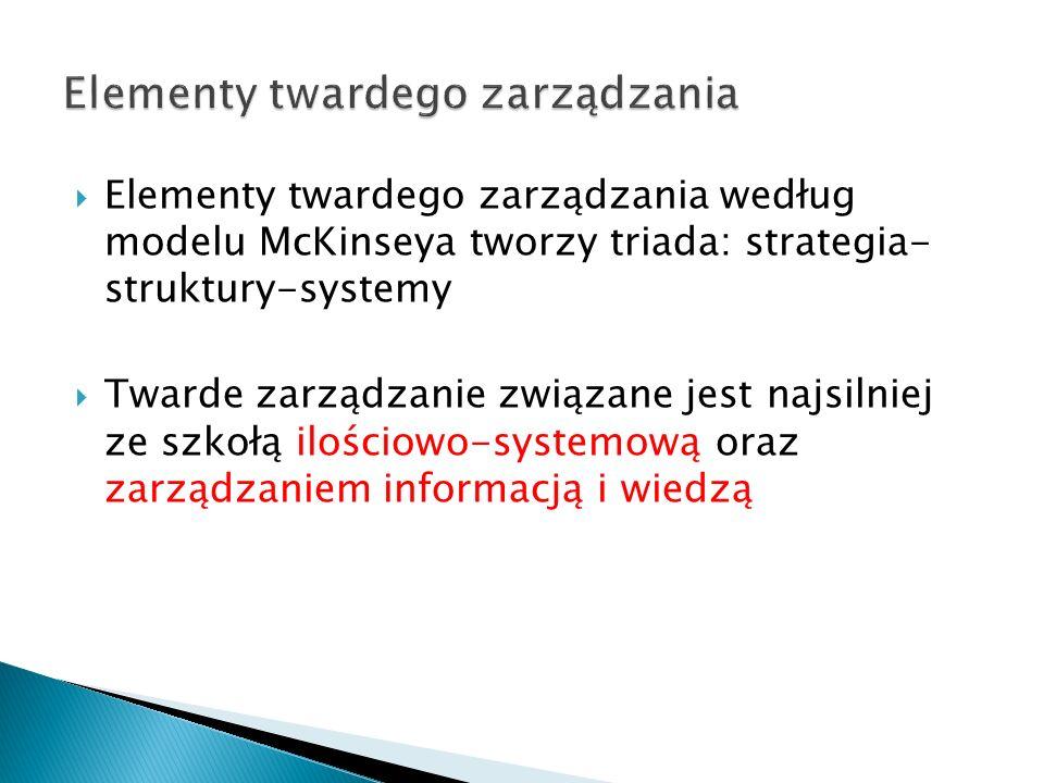 Elementy twardego zarządzania