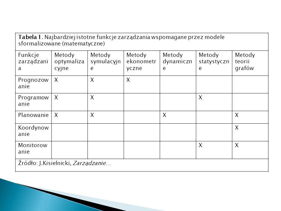 Tabela 1. Najbardziej istotne funkcje zarządzania wspomagane przez modele sformalizowane (matematyczne)