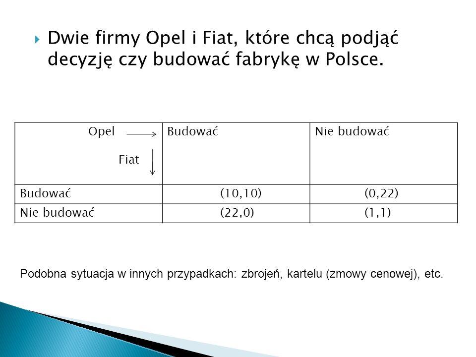 Dwie firmy Opel i Fiat, które chcą podjąć decyzję czy budować fabrykę w Polsce.