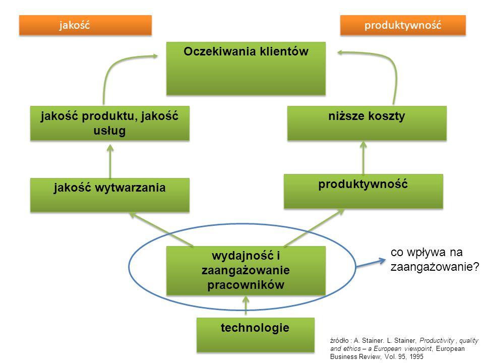 jakość produktu, jakość usług wydajność i zaangażowanie pracowników