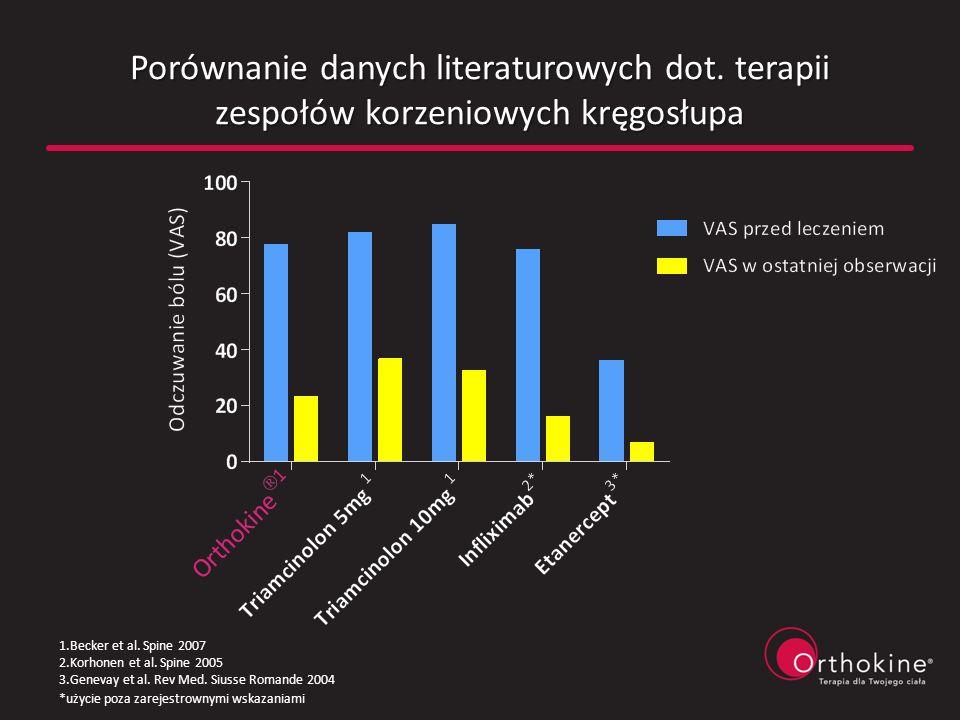 Porównanie danych literaturowych dot