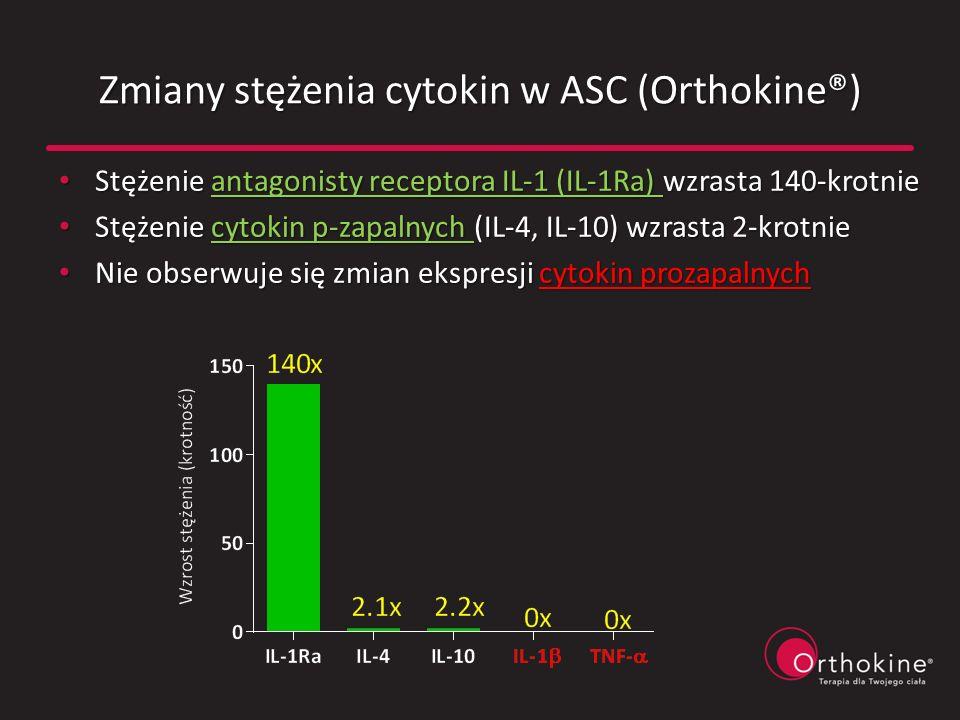 Zmiany stężenia cytokin w ASC (Orthokine®)