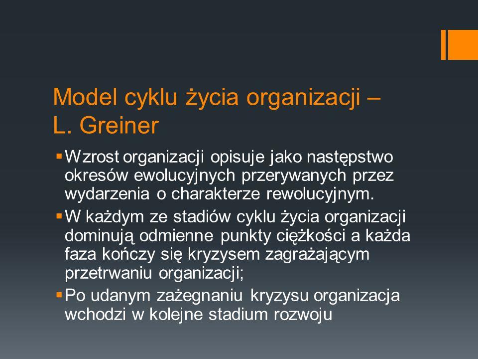 Model cyklu życia organizacji – L. Greiner