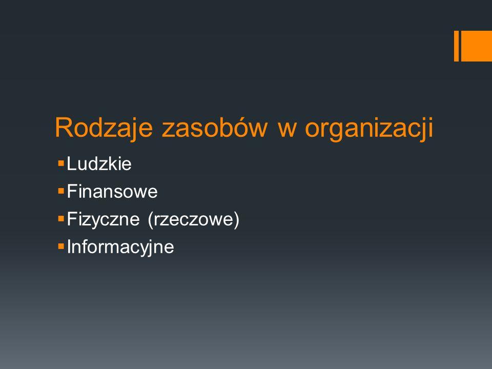 Rodzaje zasobów w organizacji