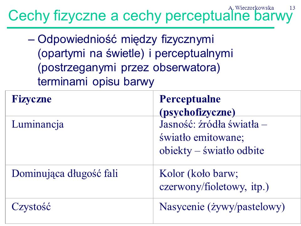Cechy fizyczne a cechy perceptualne barwy