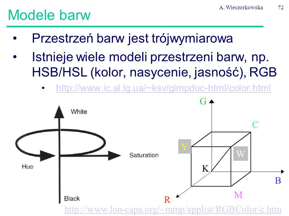 Modele barw Przestrzeń barw jest trójwymiarowa