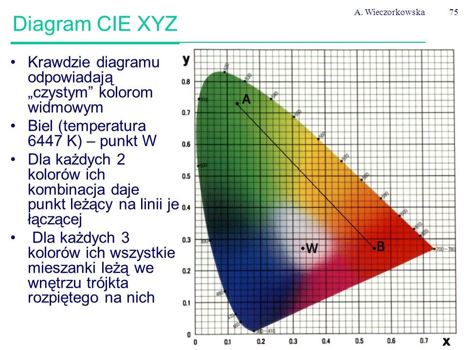 """A. Wieczorkowska Diagram CIE XYZ. Krawdzie diagramu odpowiadają """"czystym kolorom widmowym. Biel (temperatura 6447 K) – punkt W."""
