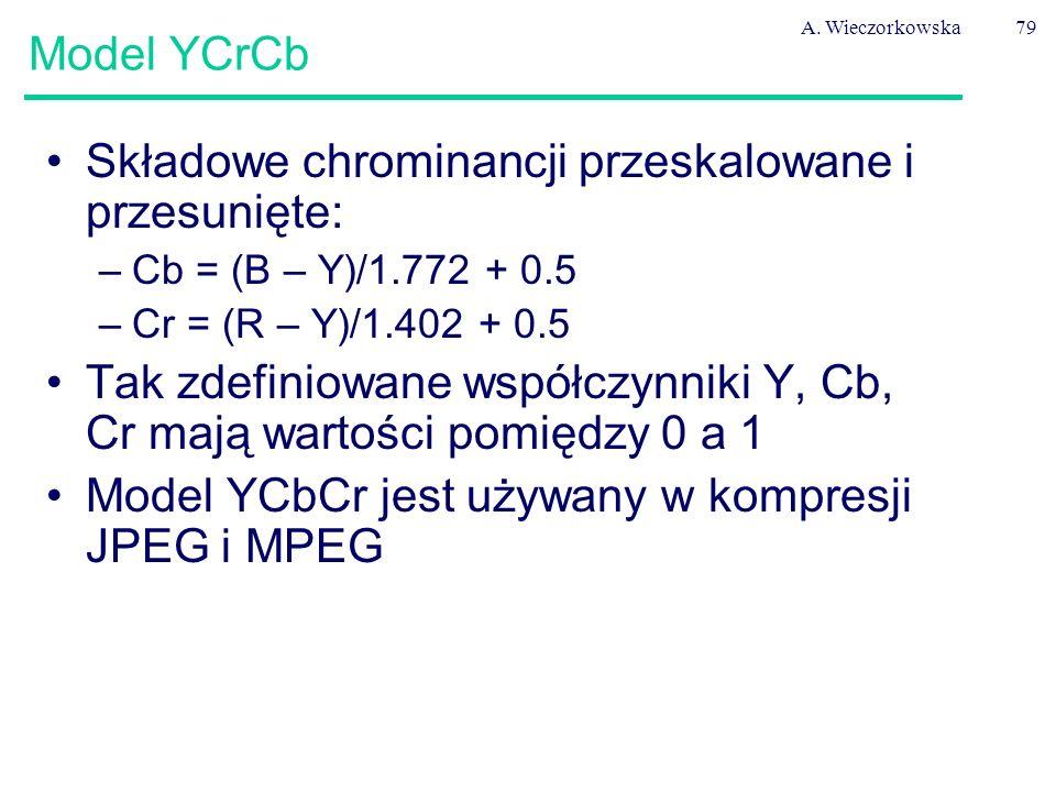 Składowe chrominancji przeskalowane i przesunięte: