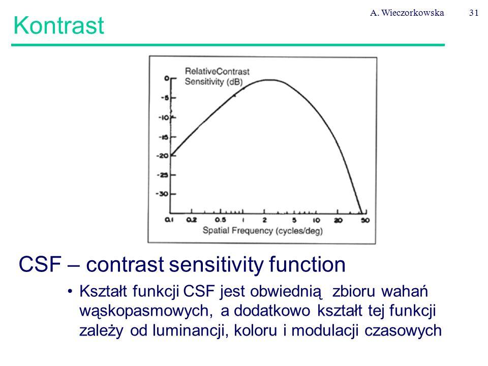 Kontrast CSF – contrast sensitivity function