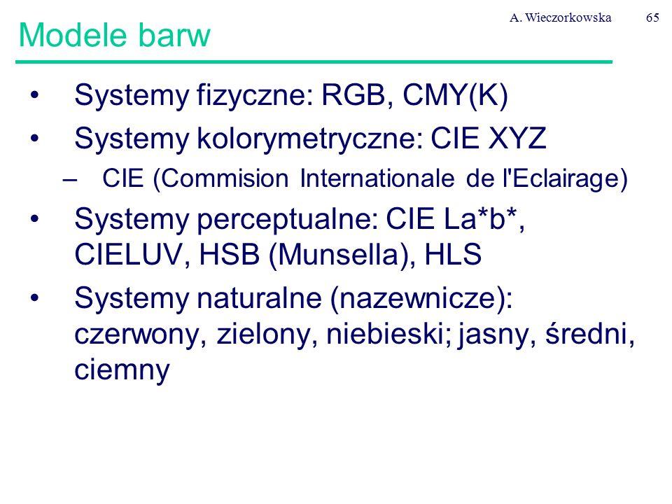 Modele barw Systemy fizyczne: RGB, CMY(K)