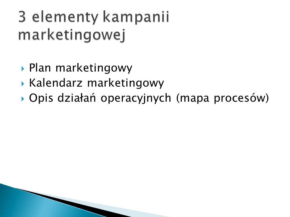 3 elementy kampanii marketingowej