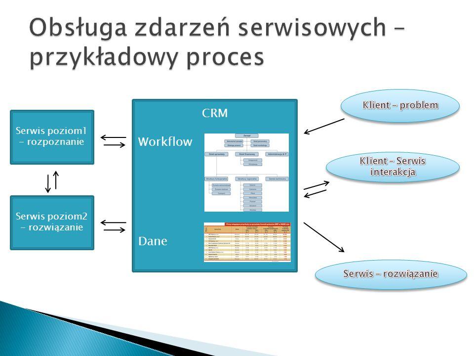 Obsługa zdarzeń serwisowych – przykładowy proces