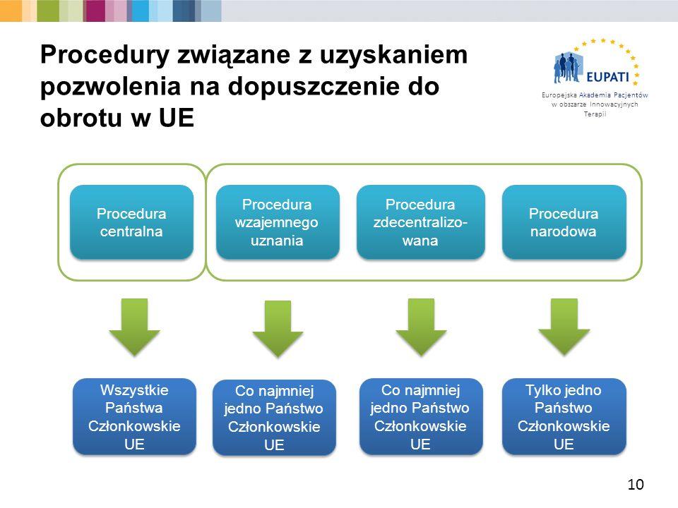 Procedury związane z uzyskaniem pozwolenia na dopuszczenie do obrotu w UE