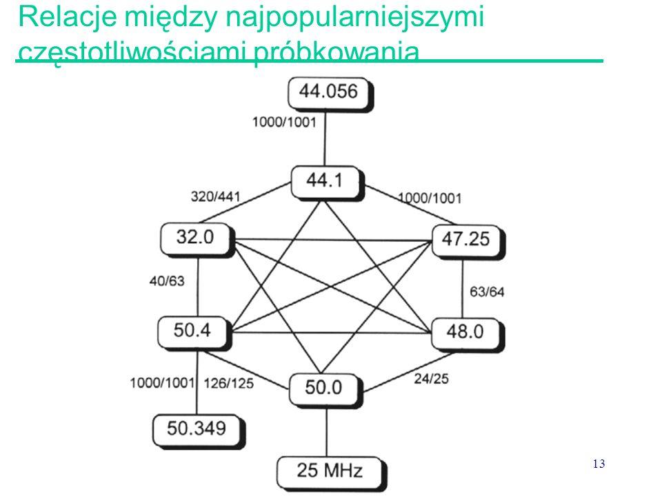 Relacje między najpopularniejszymi częstotliwościami próbkowania