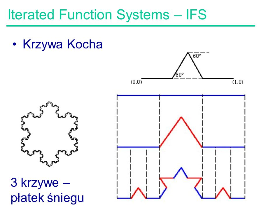 Iterated Function Systems – IFS