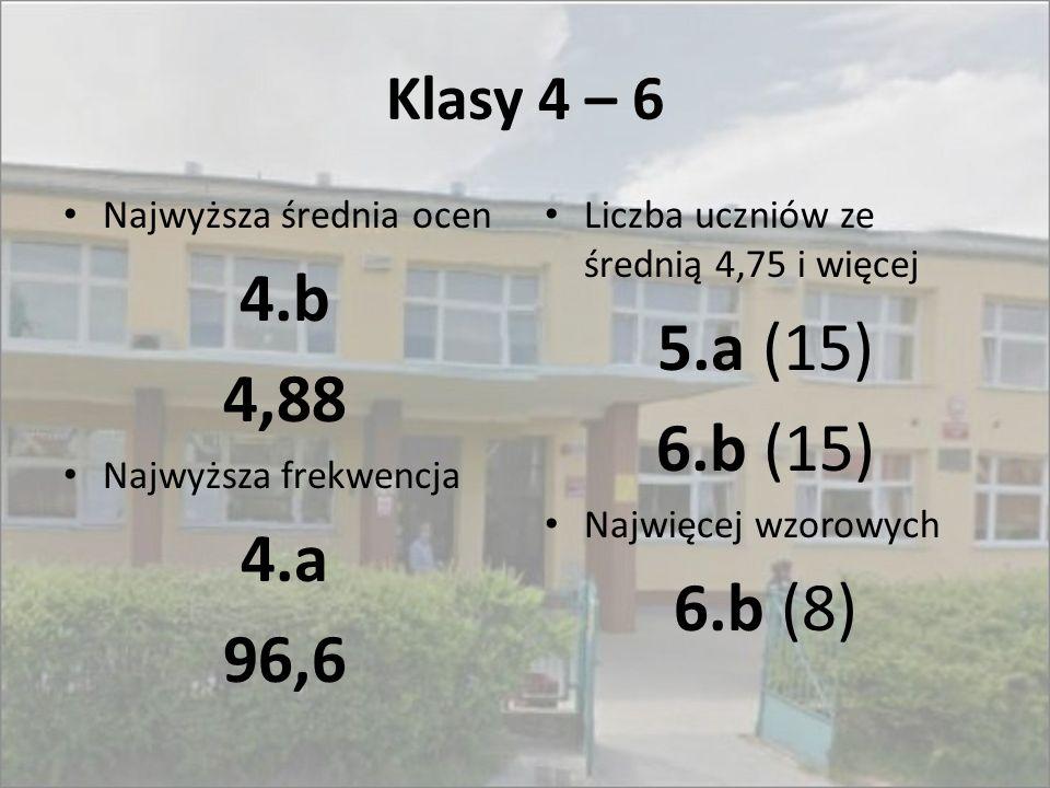 Klasy 4 – 6 Najwyższa średnia ocen. 4.b. 4,88. Najwyższa frekwencja. 4.a. 96,6. Liczba uczniów ze średnią 4,75 i więcej.