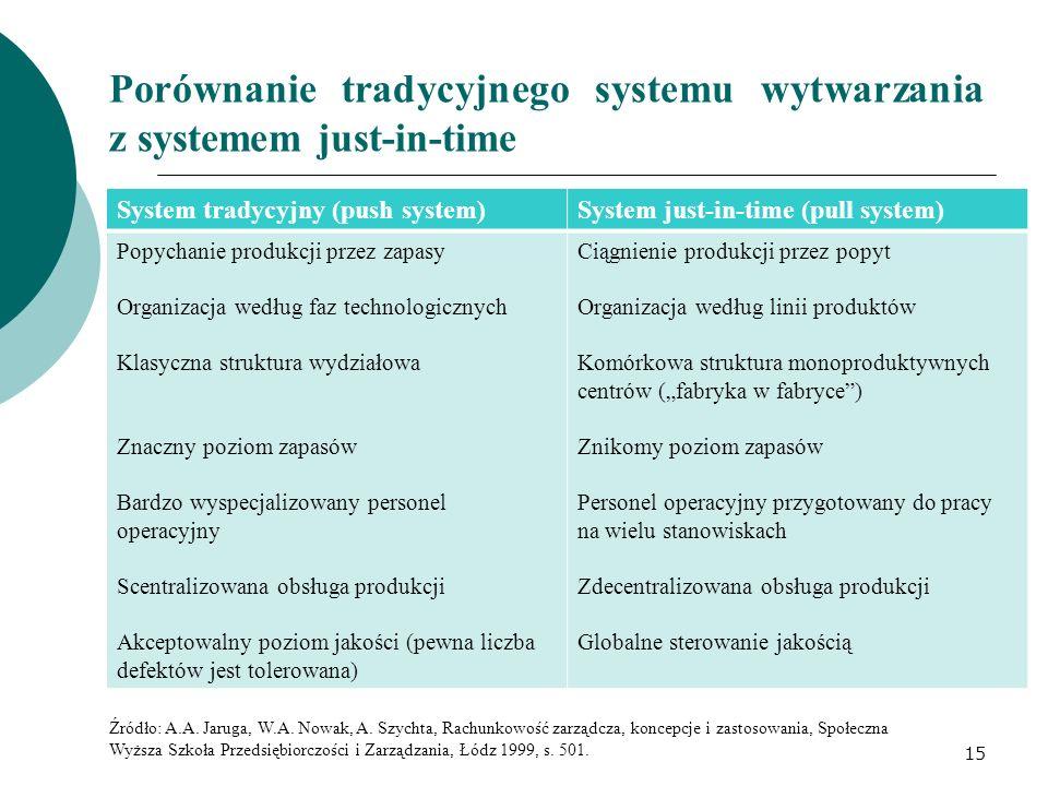 Porównanie tradycyjnego systemu wytwarzania z systemem just-in-time