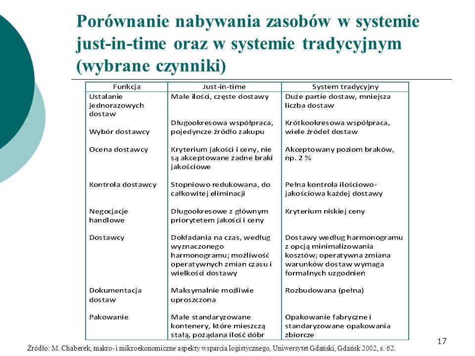 Porównanie nabywania zasobów w systemie just-in-time oraz w systemie tradycyjnym (wybrane czynniki)